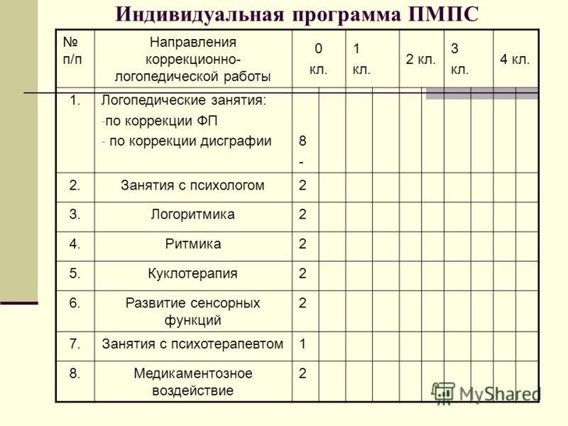 Индивидуальная программа ПМПС п/п Направления коррекционно- логопедической работы 0 кл. 1 кл. 2 кл. 3 кл. 4 кл. 1.Логопедические занятия: - по коррекции ФП - по коррекции дисграфии8-8- 2.Занятия с психологом2 3.Логоритмика2 4.Ритмика2 5.Куклотерапия2