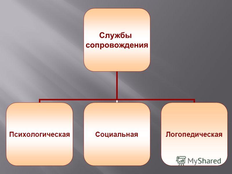 Службы сопровождения ПсихологическаяСоциальнаяЛогопедическая