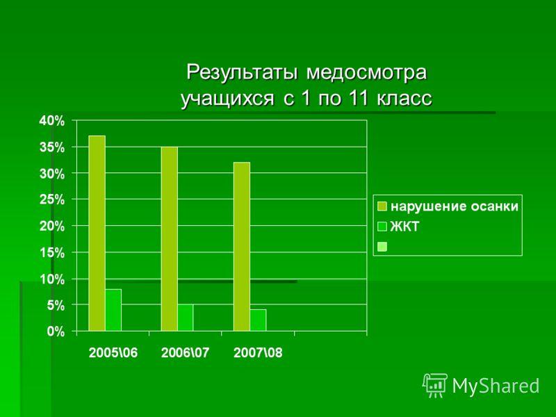 Результаты медосмотра учащихся с 1 по 11 класс