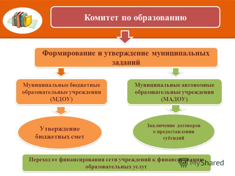 Комитет по образованию Формирование и утверждение муниципальных заданий Муниципальные бюджетные образовательные учреждения (МДОУ) Муниципальные автономные образовательные учреждения (МАДОУ) Утверждение бюджетных смет Заключение договоров о предоставл