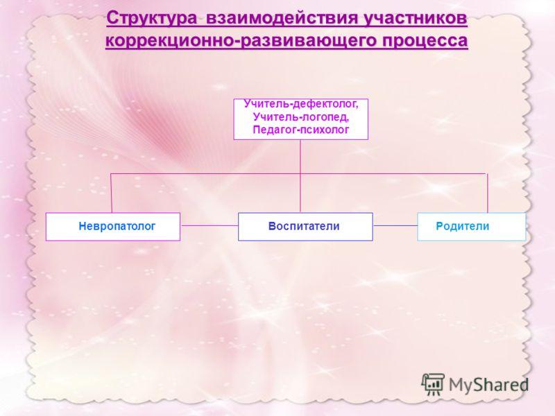 Учитель-дефектолог, Учитель-логопед, Педагог-психолог НевропатологВоспитателиРодители Структура взаимодействия участников коррекционно-развивающего процесса