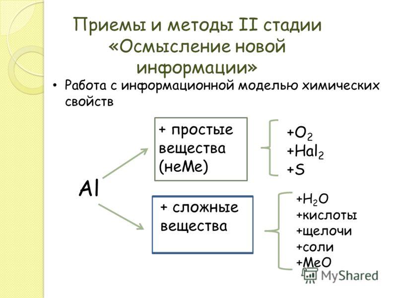 Приемы и методы II стадии «Осмысление новой информации» Работа с информационной моделью химических свойств Al + простые вещества (неМе) + сложные вещества +О 2 +Hal 2 +S +H 2 O +кислоты +щелочи +соли +МеО