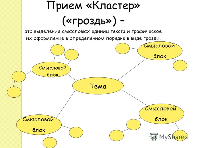 Прием «Кластер» («гроздь») – это выделение смысловых единиц текста и графическое их оформление в определенном порядке в виде грозди. Тема Смысловой блок Смысловой блок Смысловой блок Смысловой блок