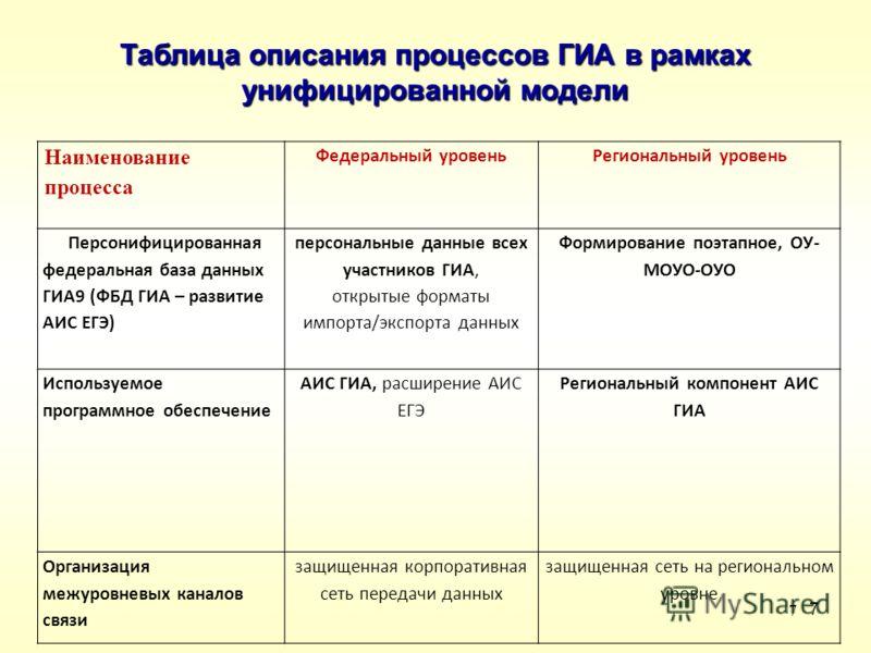 7 7 Наименование процесса Федеральный уровеньРегиональный уровень Персонифицированная федеральная база данных ГИА9 (ФБД ГИА – развитие АИС ЕГЭ) персональные данные всех участников ГИА, открытые форматы импорта/экспорта данных Формирование поэтапное,