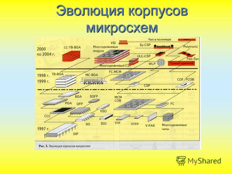 Эволюция корпусов микросхем