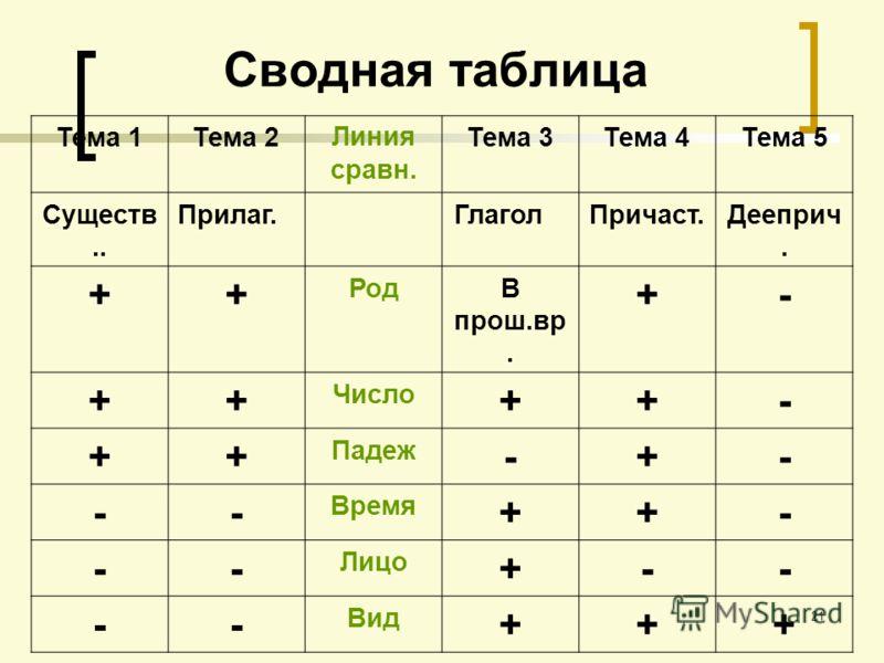 21 Сводная таблица Тема 1Тема 2Линия сравн. Тема 3Тема 4Тема 5 Существ.. Прилаг. Глагол Причаст.Дееприч. ++ РодВ прош.вр. +- ++ Число ++- ++ Падеж -+- -- Время ++- -- Лицо +-- -- Вид +++