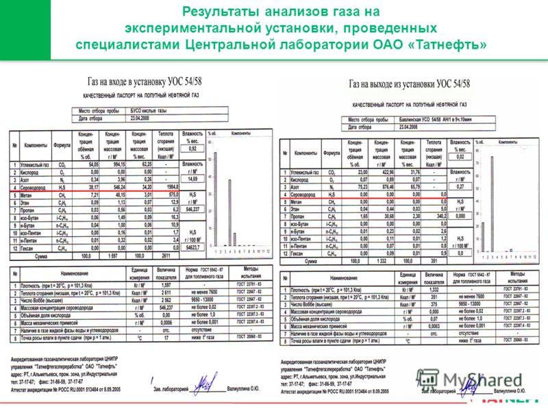 Результаты анализов газа на экспериментальной установки, проведенных специалистами Центральной лаборатории ОАО «Татнефть»