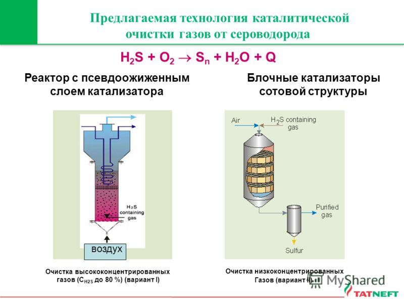 Предлагаемая технология каталитической очистки газов от сероводорода Реактор с псевдоожиженным слоем катализатора Блочные катализаторы сотовой структуры Очистка высококонцентрированных газов (С H2S до 80 %) (вариант I) Очистка низкоконцентрированных