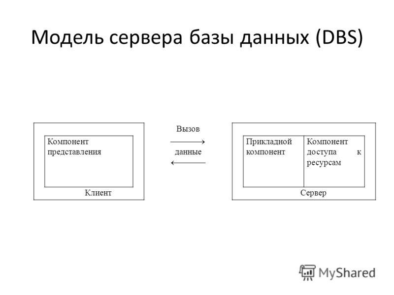 Модель сервера базы данных (DBS) Вызов Компонент представления данные Прикладной компонент Компонент доступа к ресурсам КлиентСервер