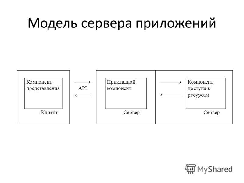 Модель сервера приложений Компонент представления API Прикладной компонент Компонент доступа к ресурсам КлиентСервер