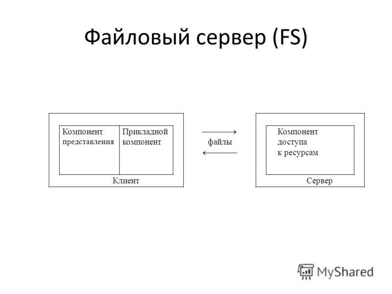 Файловый сервер (FS) Компонент представления Прикладной компонент файлы Компонент доступа к ресурсам КлиентСервер