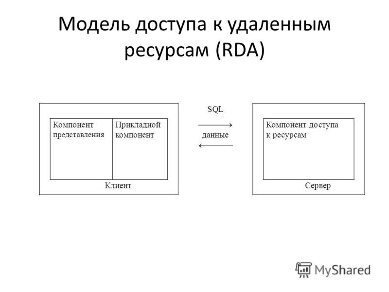 Модель доступа к удаленным ресурсам (RDA) SQL Компонент представления Прикладной компонент данные Компонент доступа к ресурсам КлиентСервер
