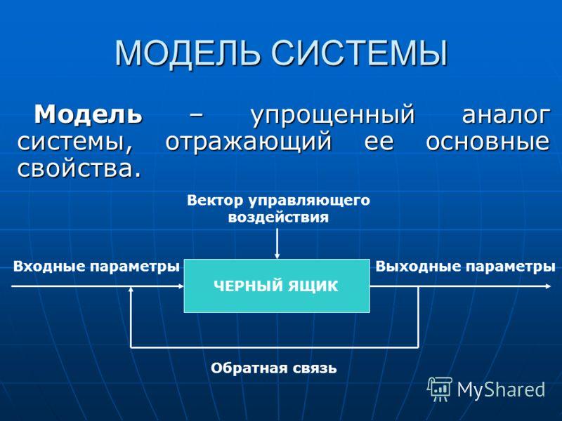 МОДЕЛЬ СИСТЕМЫ Модель – упрощенный аналог системы, отражающий ее основные свойства. ЧЕРНЫЙ ЯЩИК Входные параметрыВыходные параметры Обратная связь Вектор управляющего воздействия