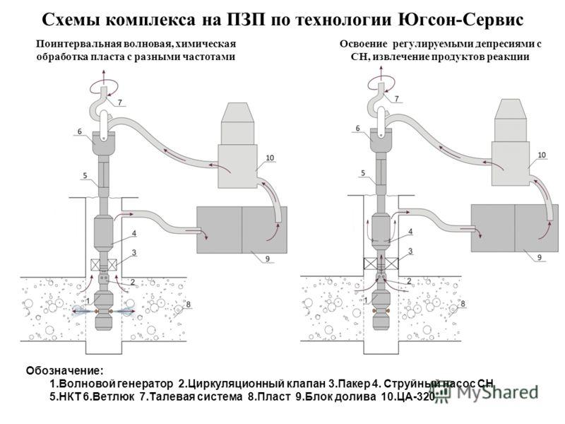 Схемы комплекса на ПЗП по технологии Югсон-Сервис Обозначение: 1.Волновой генератор 2.Циркуляционный клапан 3.Пакер 4. Струйный насос СН 5.НКТ 6.Ветлюк 7.Талевая система 8.Пласт 9.Блок долива 10.ЦА-320 Поинтервальная волновая, химическая обработка пл