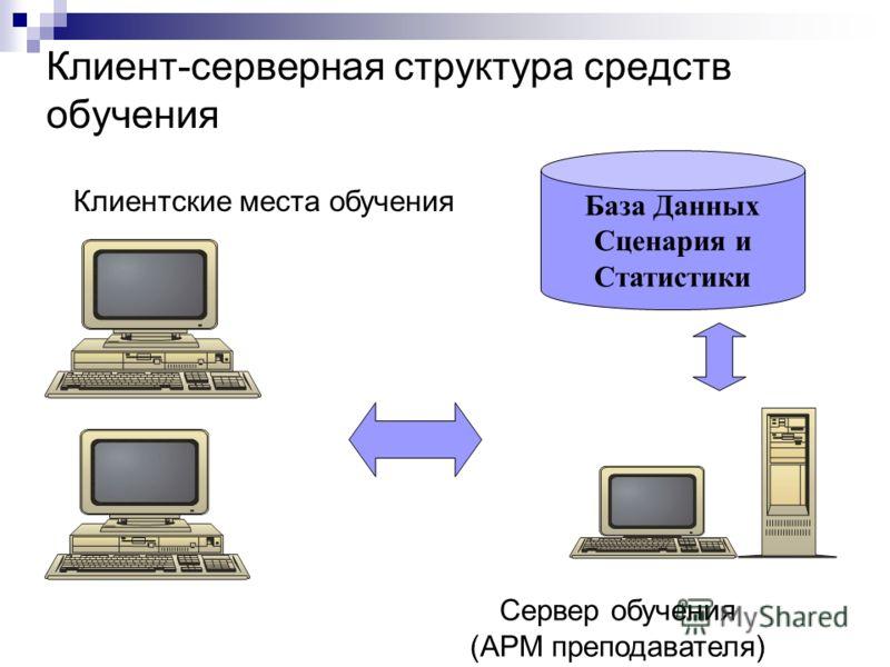 Клиент-серверная структура средств обучения База Данных Сценария и Статистики Клиентские места обучения Сервер обучения (АРМ преподавателя)