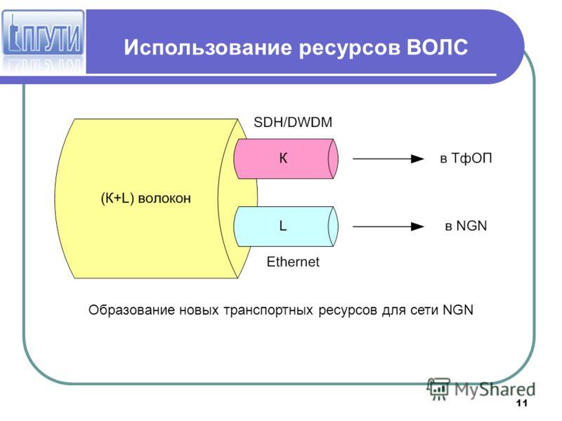 11 Использование ресурсов ВОЛС Образование новых транспортных ресурсов для сети NGN
