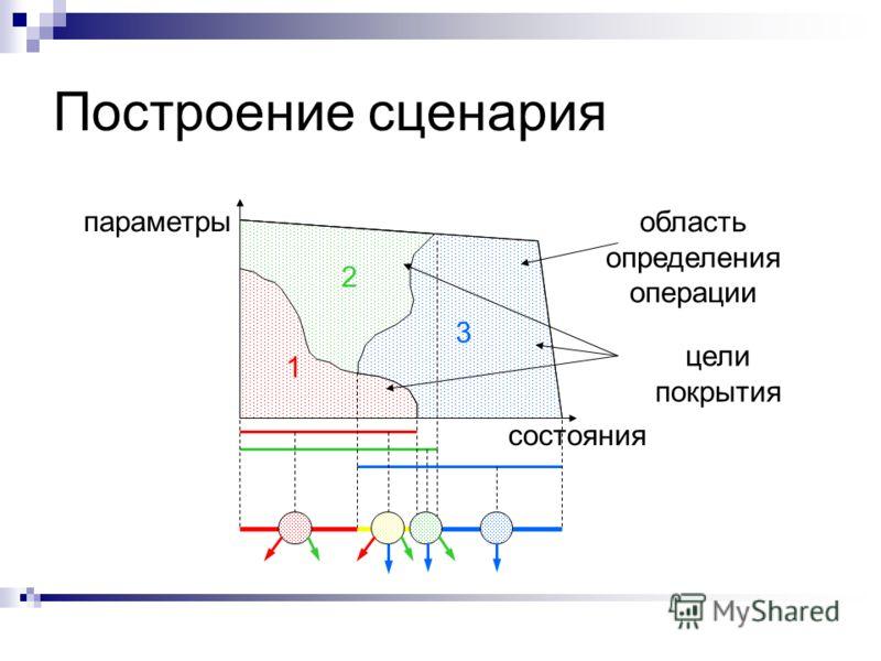 Построение сценария состояния параметры область определения операции 1 2 3 цели покрытия