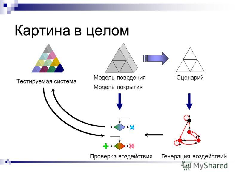 Картина в целом Тестируемая система Модель поведенияСценарий Модель покрытия Генерация воздействийПроверка воздействия