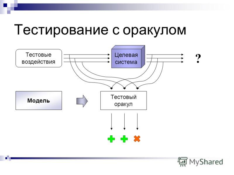 Тестирование с оракулом Целевая система Тестовый оракул Модель Тестовые воздействия ?