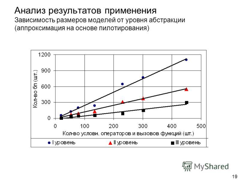 19 Анализ результатов применения Зависимость размеров моделей от уровня абстракции (аппроксимация на основе пилотирования)