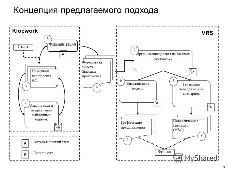 7 Формализация Организация проекта из базовых протоколов Генерация поведенческих сценариев Старт Финиш Визуализация модели А А - Автоматический этап А А Р - Ручной этап Исходный код проекта (С) Формальная модель (Базовые протоколы) Поведенческие сцен