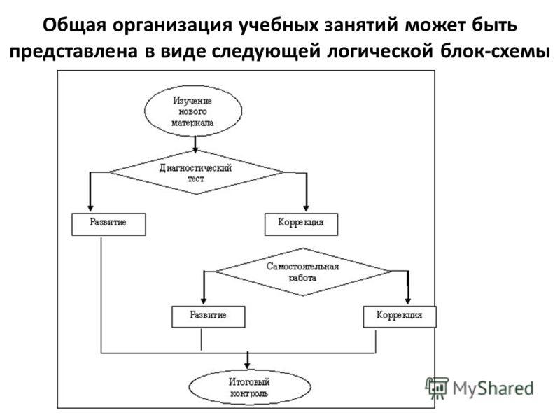 Общая организация учебных занятий может быть представлена в виде следующей логической блок-схемы