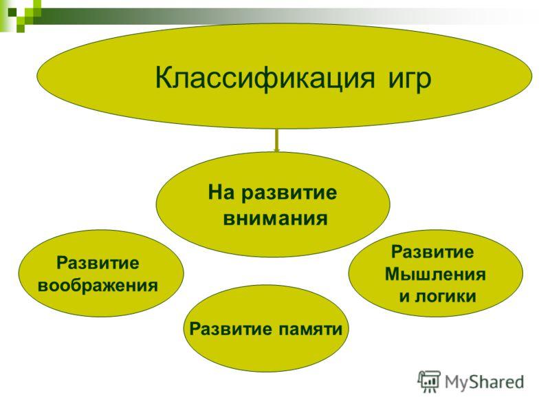 На развитие внимания Развитие воображения Развитие памяти Развитие Мышления и логики Классификация игр