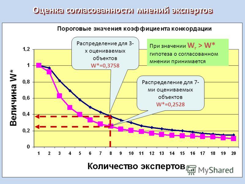 Оценка согласованности мнений экспертов Распределение для 3- х оцениваемых объектов W*=0,3758 Распределение для 7- ми оцениваемых объектов W*=0,2528 При значении W r > W* гипотеза о согласованном мнении принимается