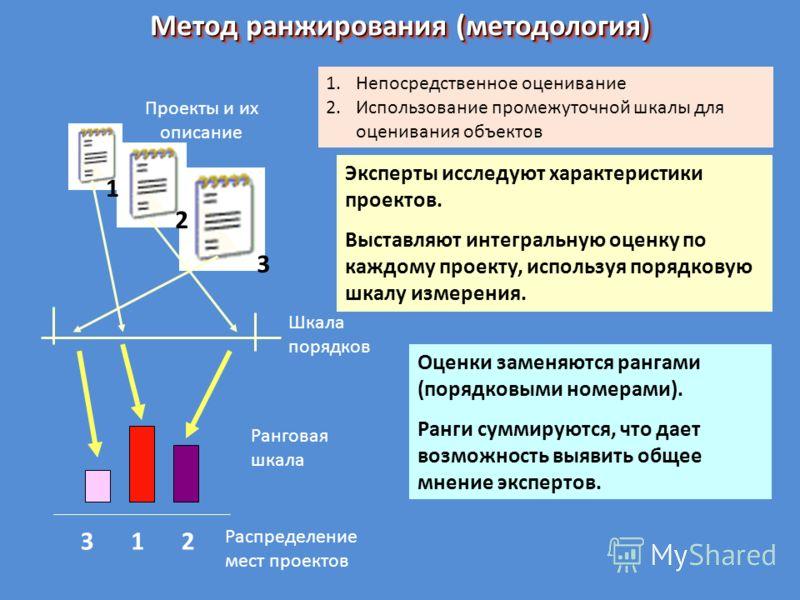 Метод ранжирования (методология) Проекты и их описание 1 2 3 123 Шкала порядков Ранговая шкала Распределение мест проектов Эксперты исследуют характеристики проектов. Выставляют интегральную оценку по каждому проекту, используя порядковую шкалу измер