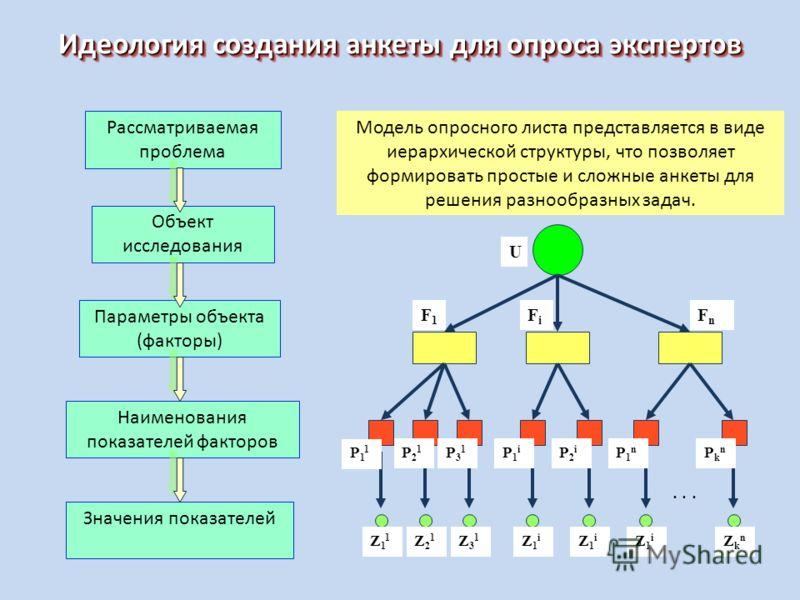 Идеология создания анкеты для опроса экспертов Рассматриваемая проблема Объект исследования Параметры объекта (факторы) Наименования показателей факторов Значения показателей... Модель опросного листа представляется в виде иерархической структуры, чт