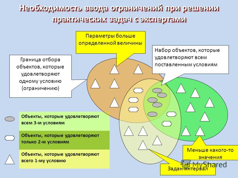 Необходимость ввода ограничений при решении практических задач с экспертами Объекты, которые удовлетворяют всем 3-м условиям Объекты, которые удовлетворяют только 2-м условиям Объекты, которые удовлетворяют всего 1-му условию Граница отбора объектов,