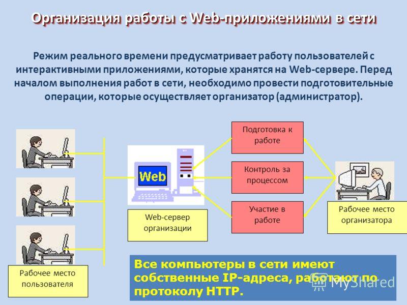 Организация работы с Web-приложениями в сети Рабочее место пользователя Рабочее место организатора Web-сервер организации Подготовка к работе Контроль за процессом Участие в работе Режим реального времени предусматривает работу пользователей с интера