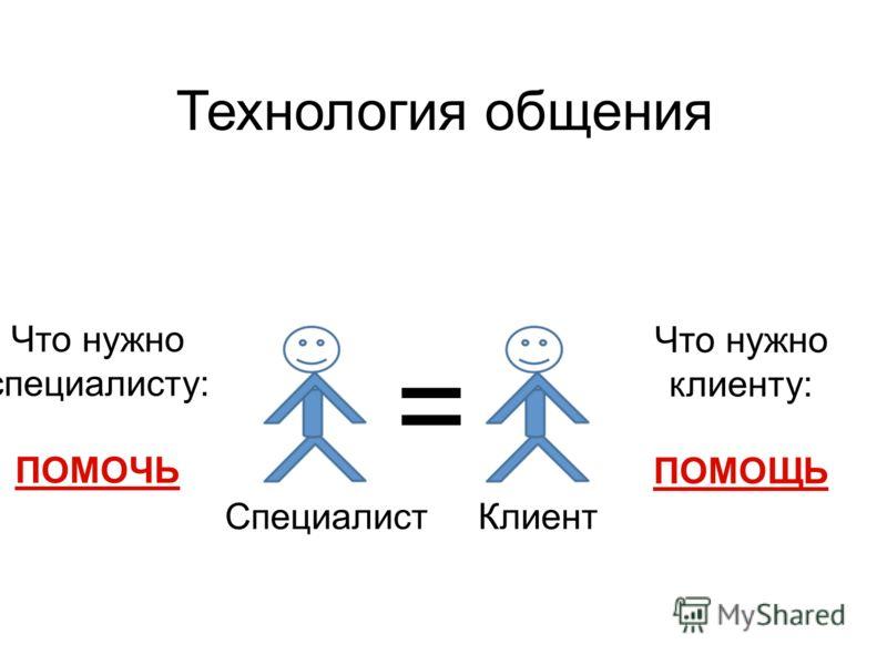 СпециалистКлиент Что нужно специалисту: ПОМОЧЬ Что нужно клиенту: ПОМОЩЬ = Технология общения