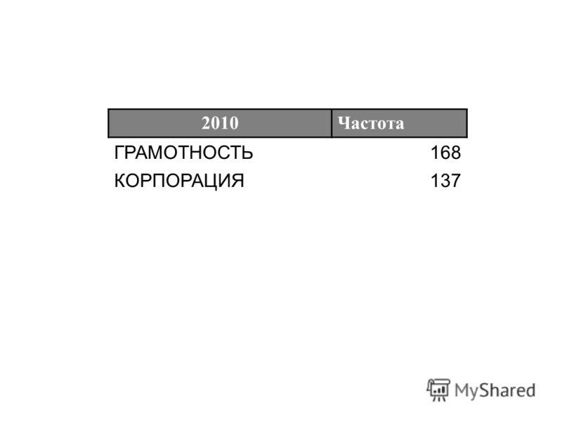 Частота ГРАМОТНОСТЬ168 КОРПОРАЦИЯ137