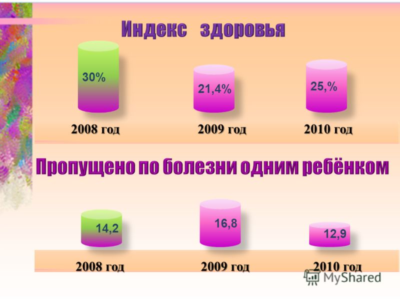 2008 год 2009 год 2010 год 2008 год 2009 год 2010 год 16,8 14,2 12,9 30% 21,4% 25,%