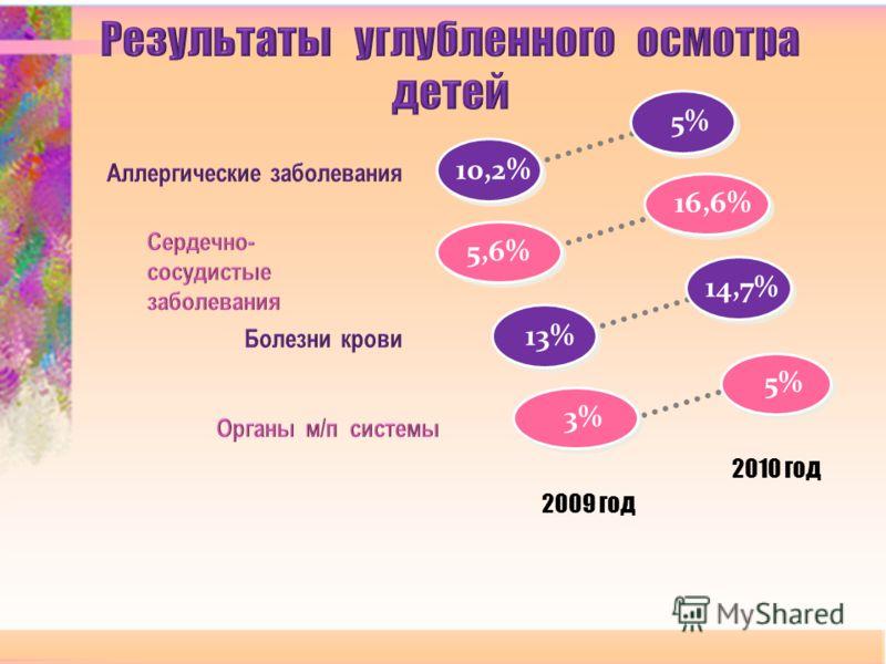 10,2% 5% 13% 14,7% 2009 год 2010 год 5% 3% 16,6% 5,6%