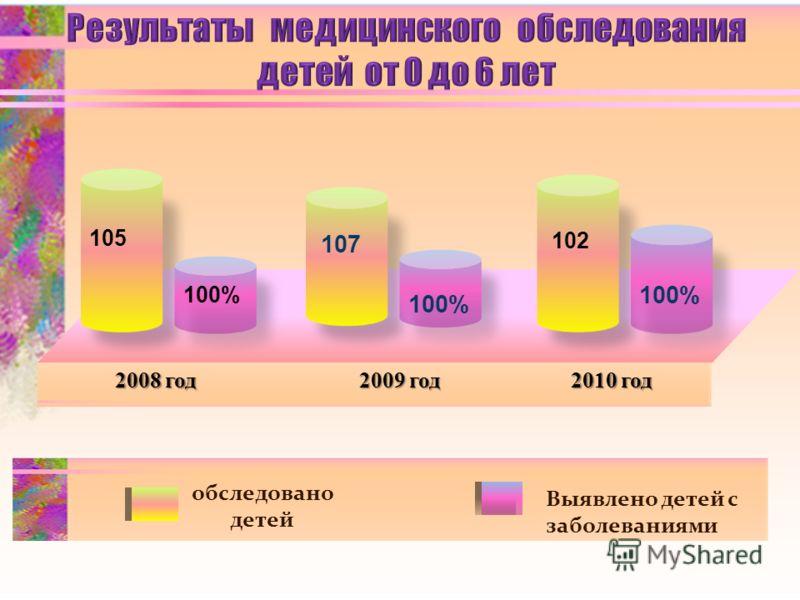 105 100% 107 100% 102 100% обследовано детей Выявлено детей с заболеваниями 2008 год 2009 год 2010 год