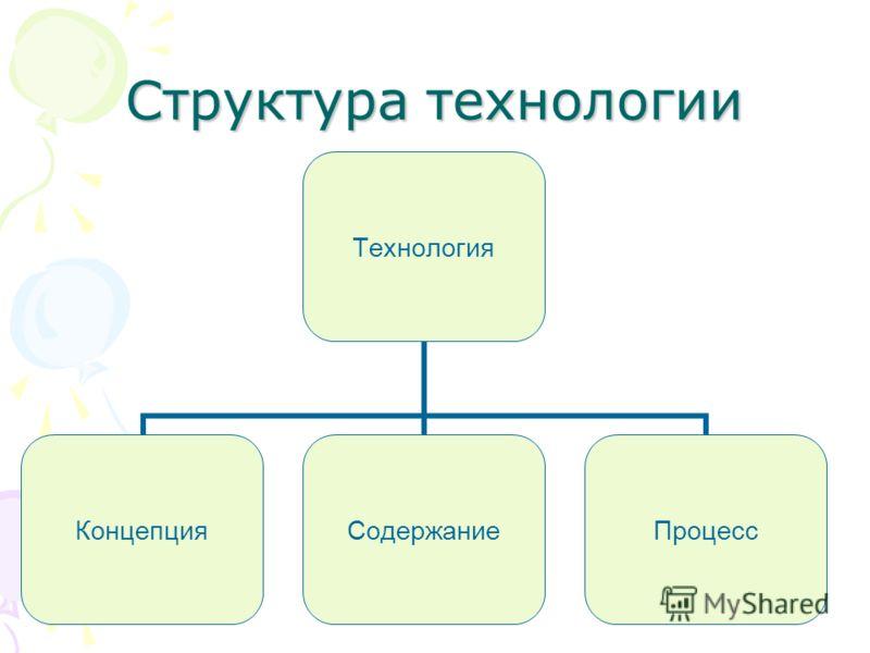 Структура технологии Технология КонцепцияСодержаниеПроцесс