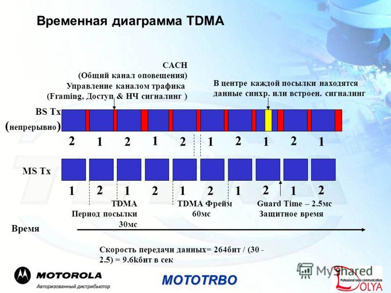 Временная диаграмма TDMA BS Tx ( непрерывно ) CACH (Общий канал оповещения) Управление каналом трафика (Framing, Доступ & НЧ сигналинг ) В центре каждой посылки находятся данные синхр. или встроен. сигналинг 21 1111 22 22 MS Tx 1 222 221111 TDMA Пери