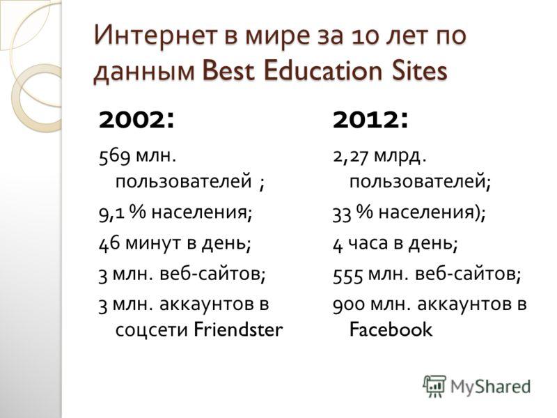 Интернет в мире за 10 лет по данным Best Education Sites 2002: 569 млн. пользователей ; 9,1 % населения ; 46 минут в день ; 3 млн. веб - сайтов ; 3 млн. аккаунтов в соцсети Friendster 2012: 2,27 млрд. пользователей ; 33 % населения ); 4 часа в день ;
