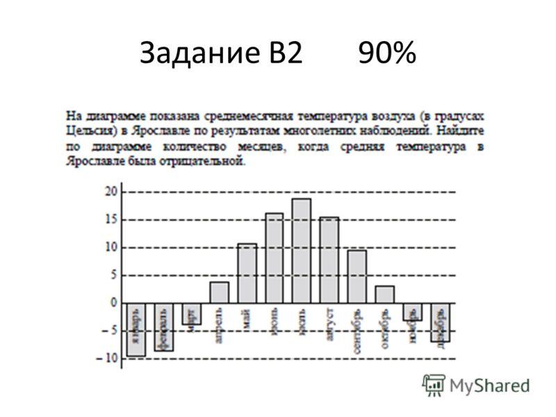 Задание В2 90%