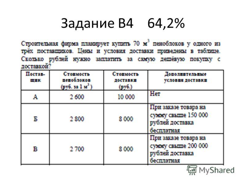 Задание В4 64,2%