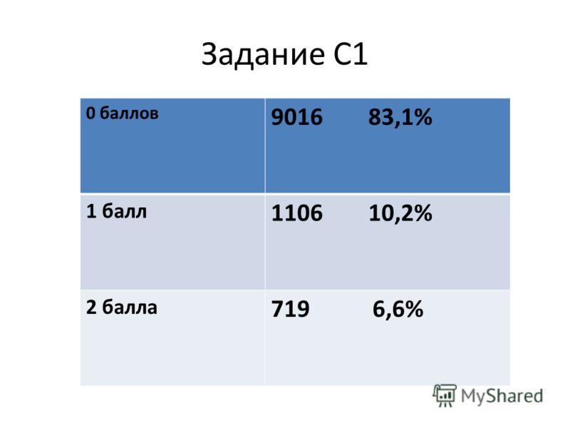 Задание С1 0 баллов 9016 83,1% 1 балл 1106 10,2% 2 балла 719 6,6%