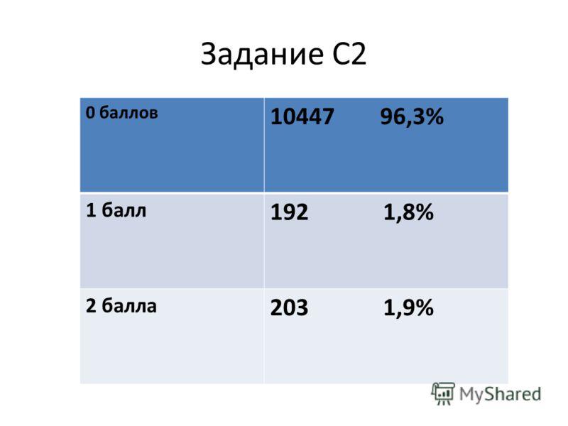 Задание С2 0 баллов 10447 96,3% 1 балл 192 1,8% 2 балла 203 1,9%