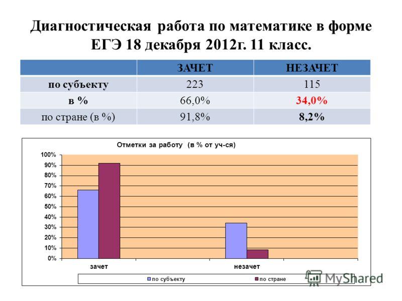 Диагностическая работа по математике в форме ЕГЭ 18 декабря 2012г. 11 класс. ЗАЧЕТНЕЗАЧЕТ по субъекту223115 в %66,0%34,0% по стране (в %)91,8%8,2%