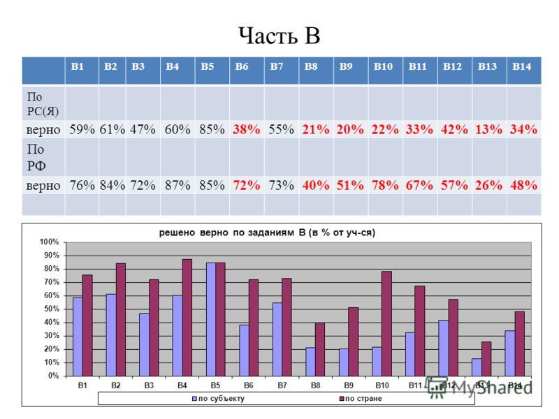 Часть В В1В2В3В4В5В6В7В8В9В10В11В12В13В14 По РС(Я) верно59%61%47%60%85%38%55%21%20%22%33%42%13%34% По РФ верно76%84%72%87%85%72%73%40%51%78%67%57%26%48%