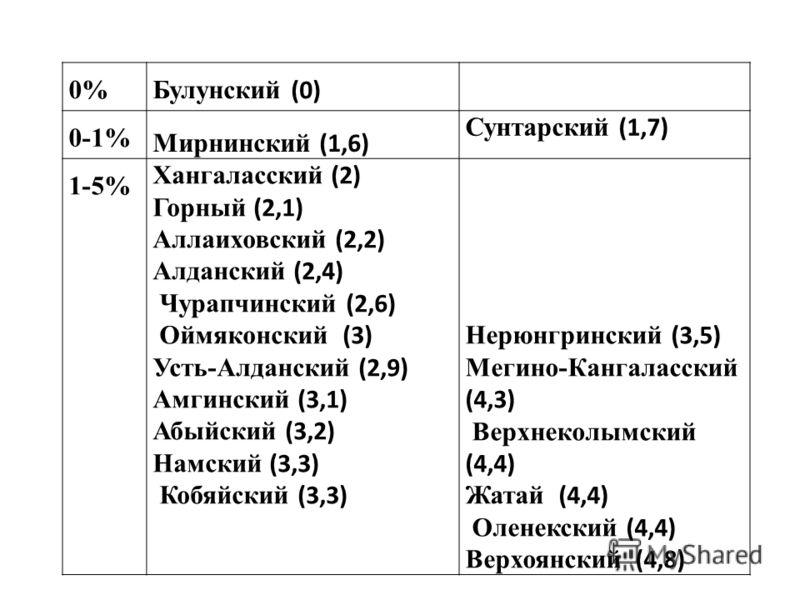 0% Булунский (0) 0-1% Мирнинский (1,6) Сунтарский (1,7) 1-5% Хангаласский (2) Горный (2,1) Аллаиховский (2,2) Алданский (2,4) Чурапчинский (2,6) Оймяконский (3) Усть-Алданский (2,9) Амгинский (3,1) Абыйский (3,2) Намский (3,3) Кобяйский (3,3) Нерюнгр