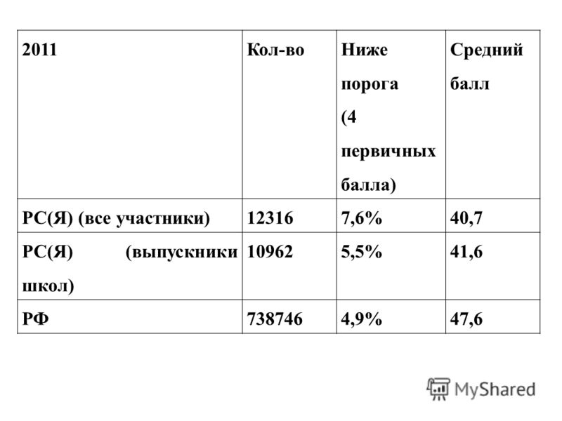 2011Кол-во Ниже порога (4 первичных балла) Средний балл РС(Я) (все участники)123167,6%40,7 РС(Я) (выпускники школ) 109625,5%41,6 РФ7387464,9%47,6