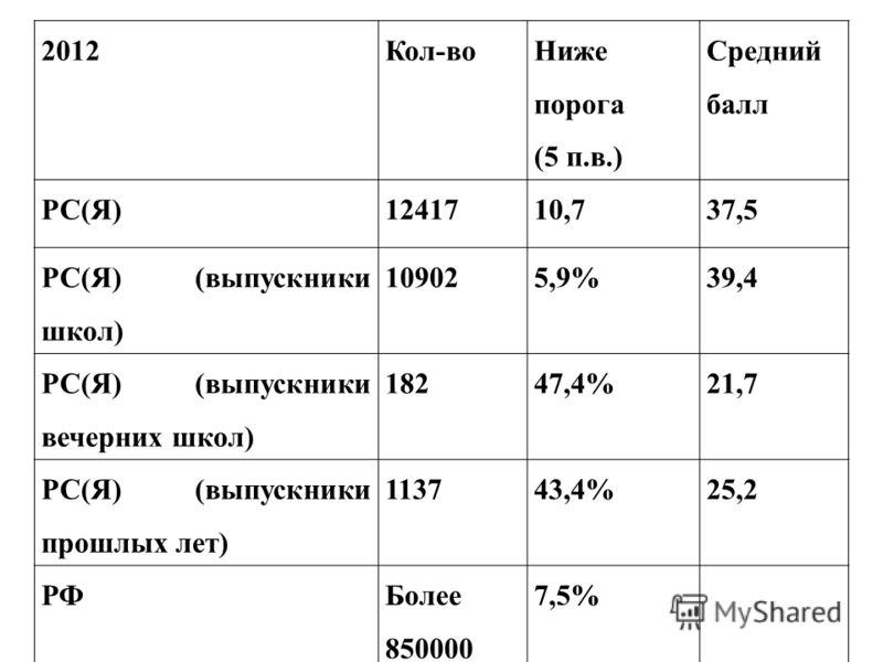 2012Кол-во Ниже порога (5 п.в.) Средний балл РС(Я)1241710,737,5 РС(Я) (выпускники школ) 109025,9%39,4 РС(Я) (выпускники вечерних школ) 18247,4%21,7 РС(Я) (выпускники прошлых лет) 113743,4%25,2 РФБолее 850000 7,5%