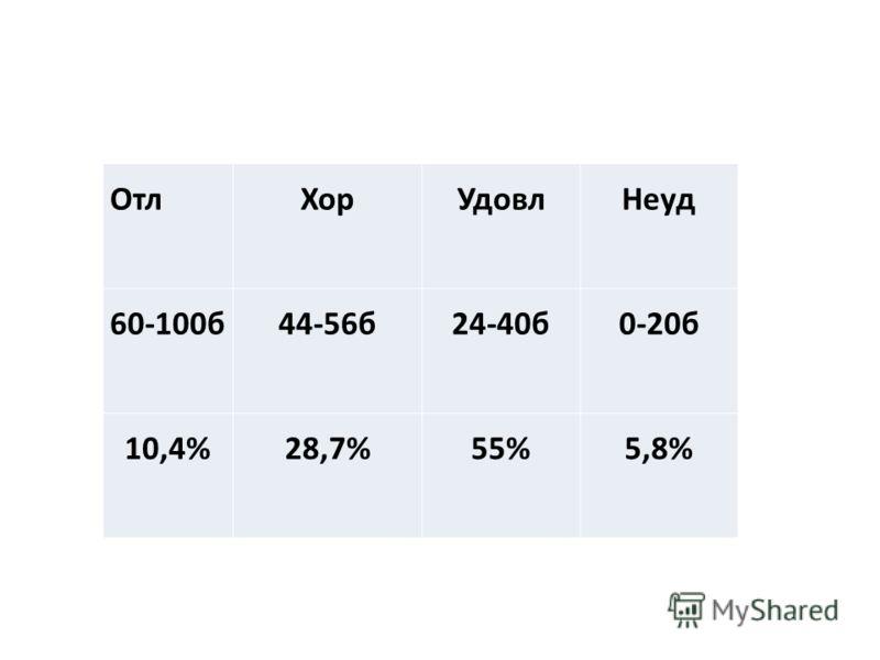 ОтлХорУдовлНеуд 60-100б44-56б24-40б0-20б 10,4%28,7%55%5,8%